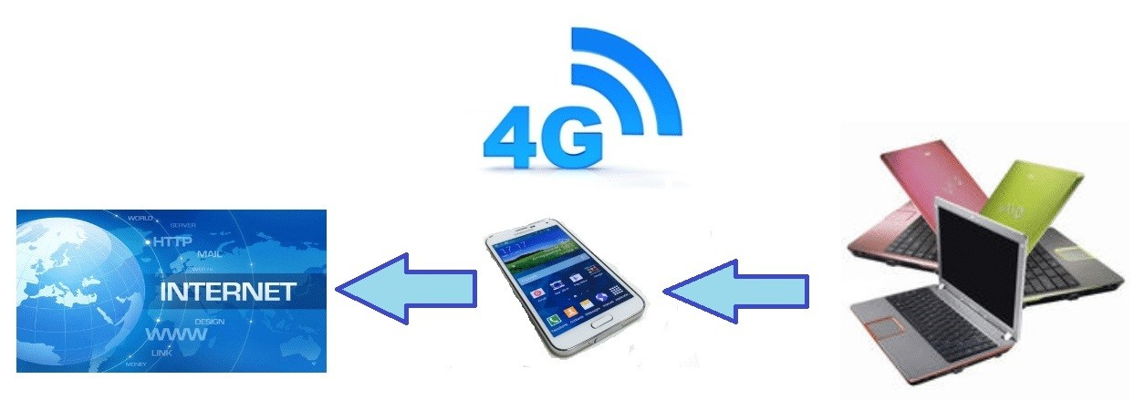 Acces Internet par mobile